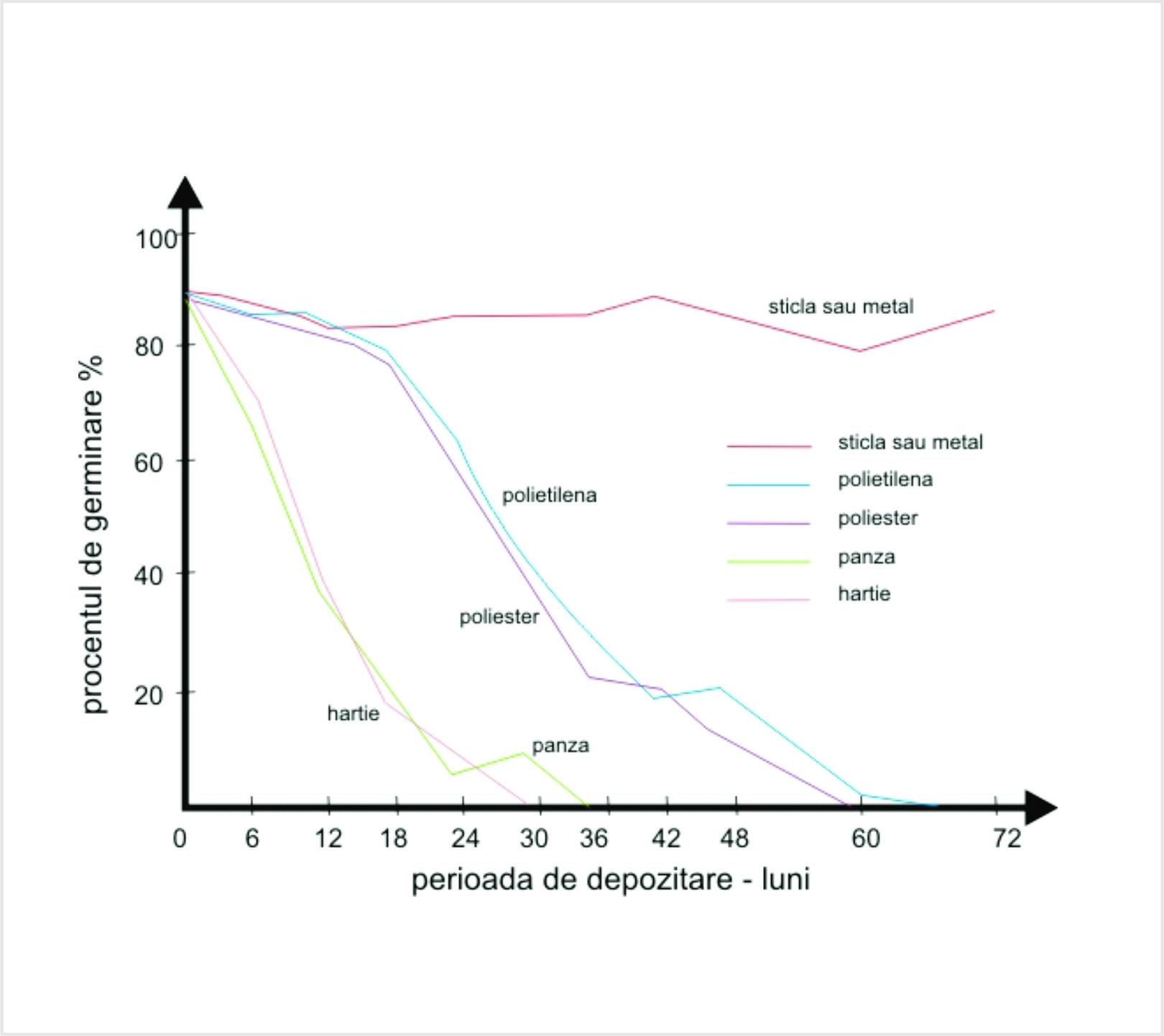 Procentul de germinare de-a lungul timpului in functie de materialul de depozitare al semintelor
