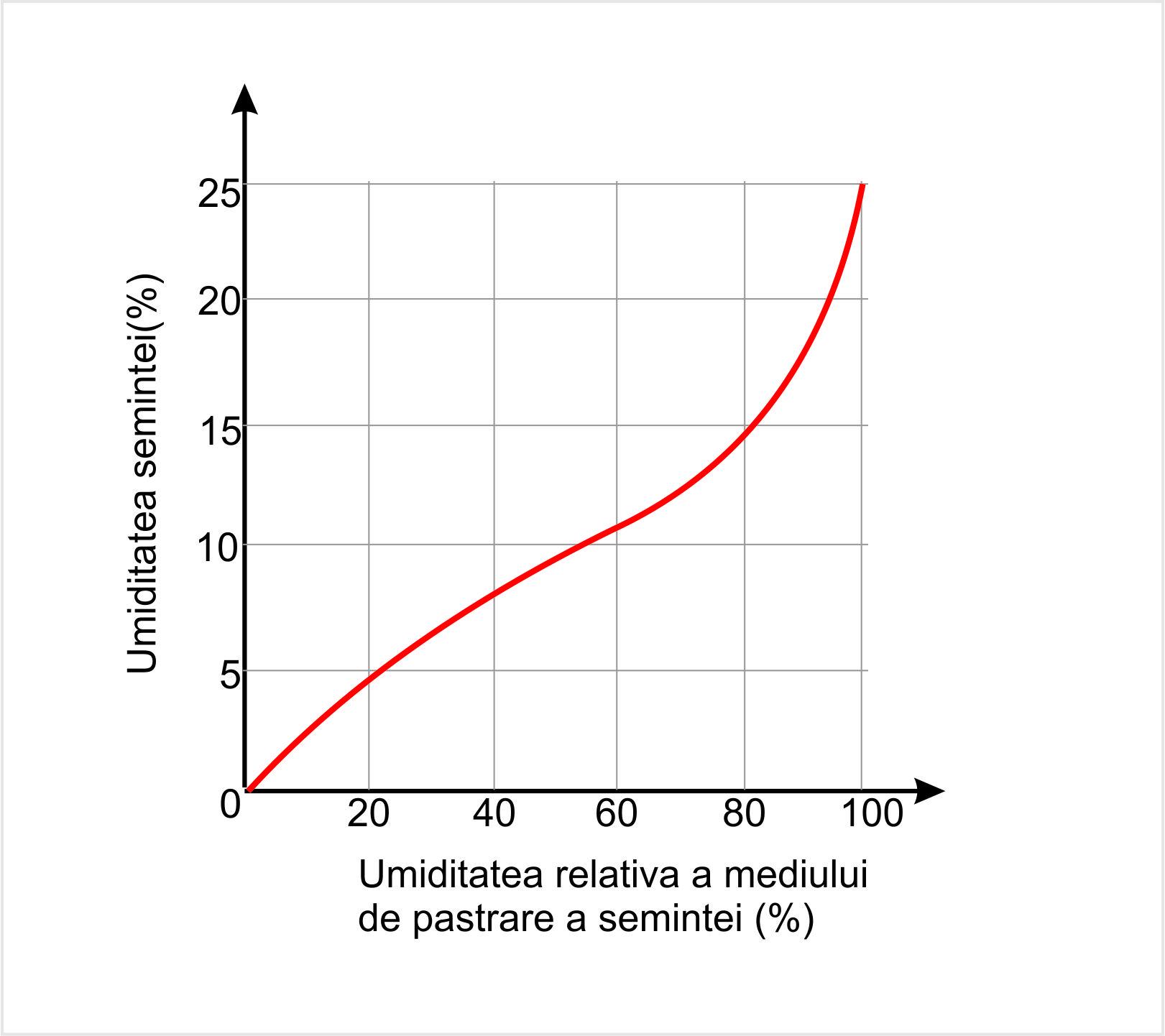 Influenta umidității semintelor în funcție de umiditatea relativă a mediului de păstrare